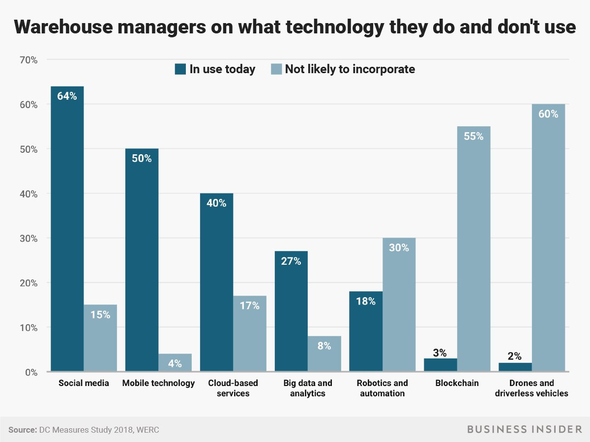 warehouse managers using tech