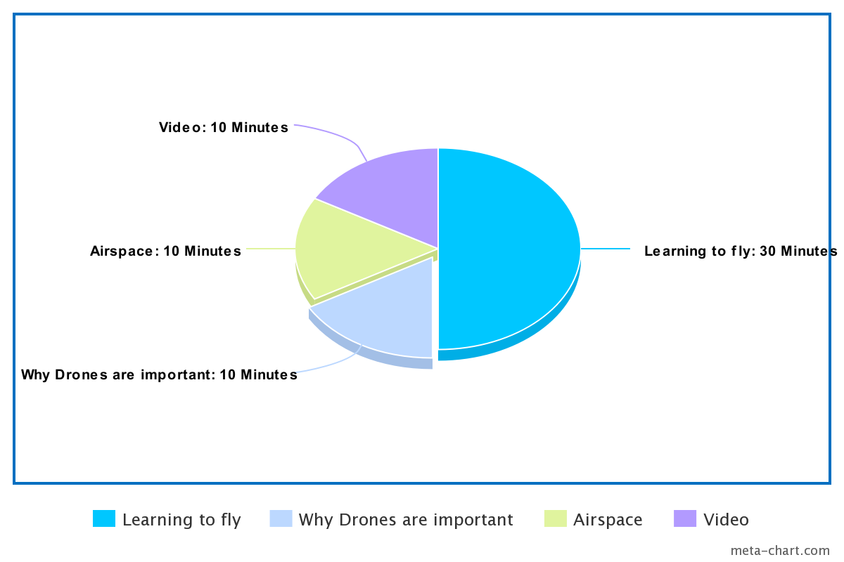 Daytona Beach Drone instruction Class Pie Chart