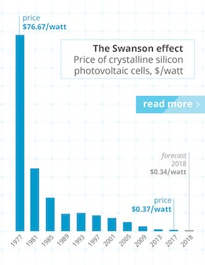 cost-of-solar-down